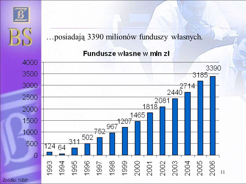 11 …posiadają 3390 milionów funduszy własnych. Źródło: NBP