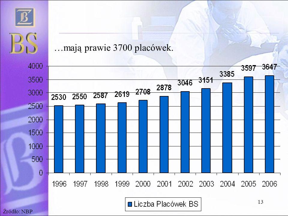 13 …mają prawie 3700 placówek. Źródło: NBP