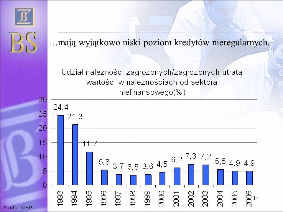 14 …mają wyjątkowo niski poziom kredytów nieregularnych. Źródło: NBP