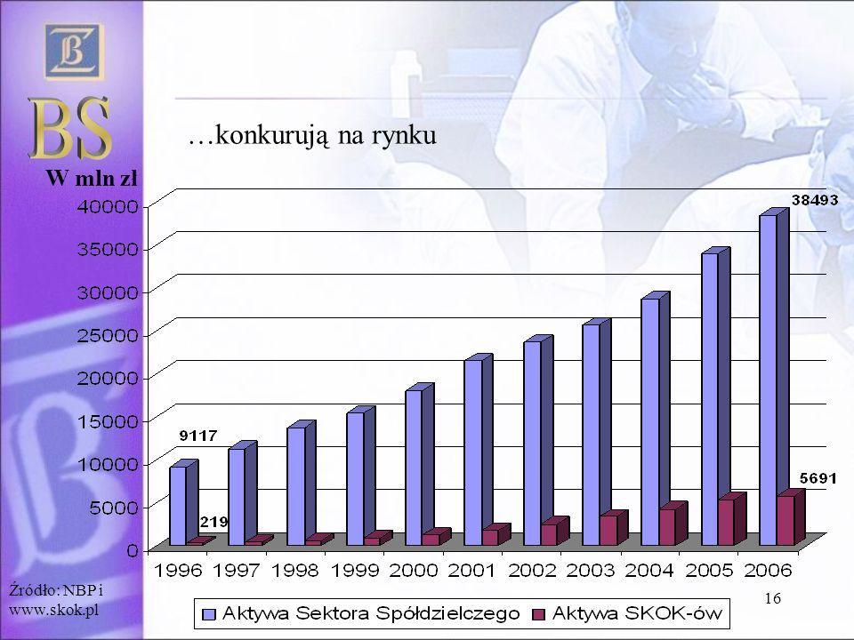 16 …konkurują na rynku W mln zł Źródło: NBP i www.skok.pl