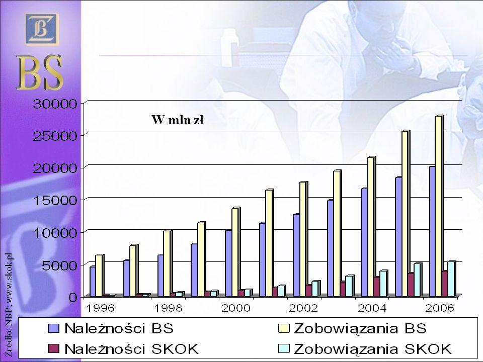 17 W mln zł Źródło: NBP; www.skok.pl