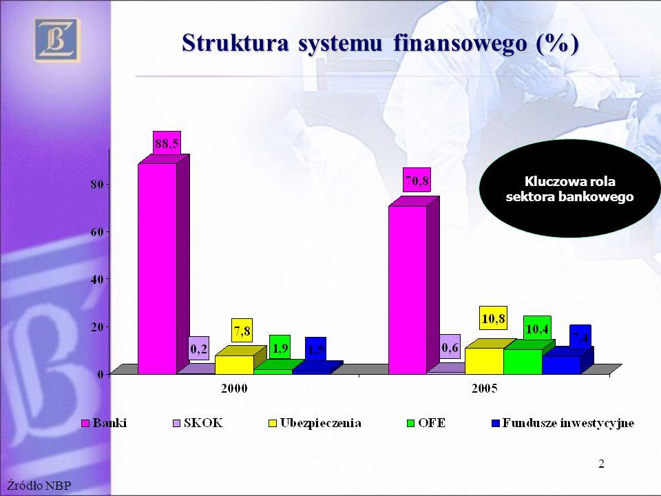 2 Struktura systemu finansowego (%) Kluczowa rola sektora bankowego Źródło NBP