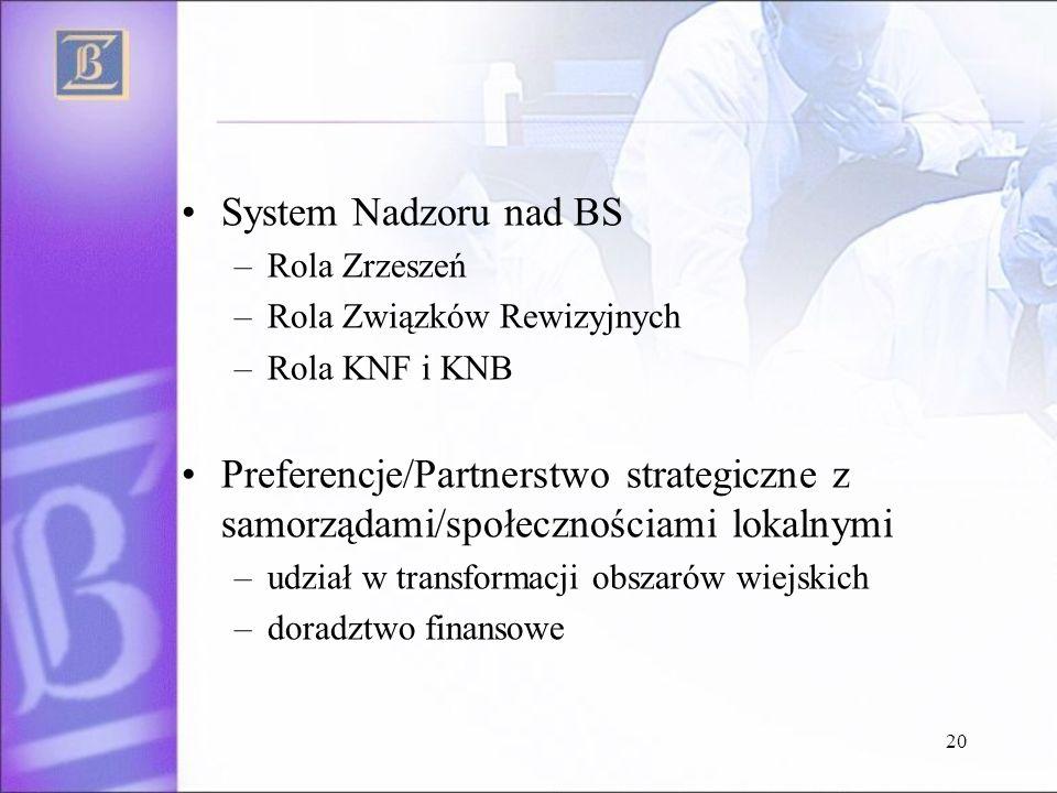 20 System Nadzoru nad BS –Rola Zrzeszeń –Rola Związków Rewizyjnych –Rola KNF i KNB Preferencje/Partnerstwo strategiczne z samorządami/społecznościami