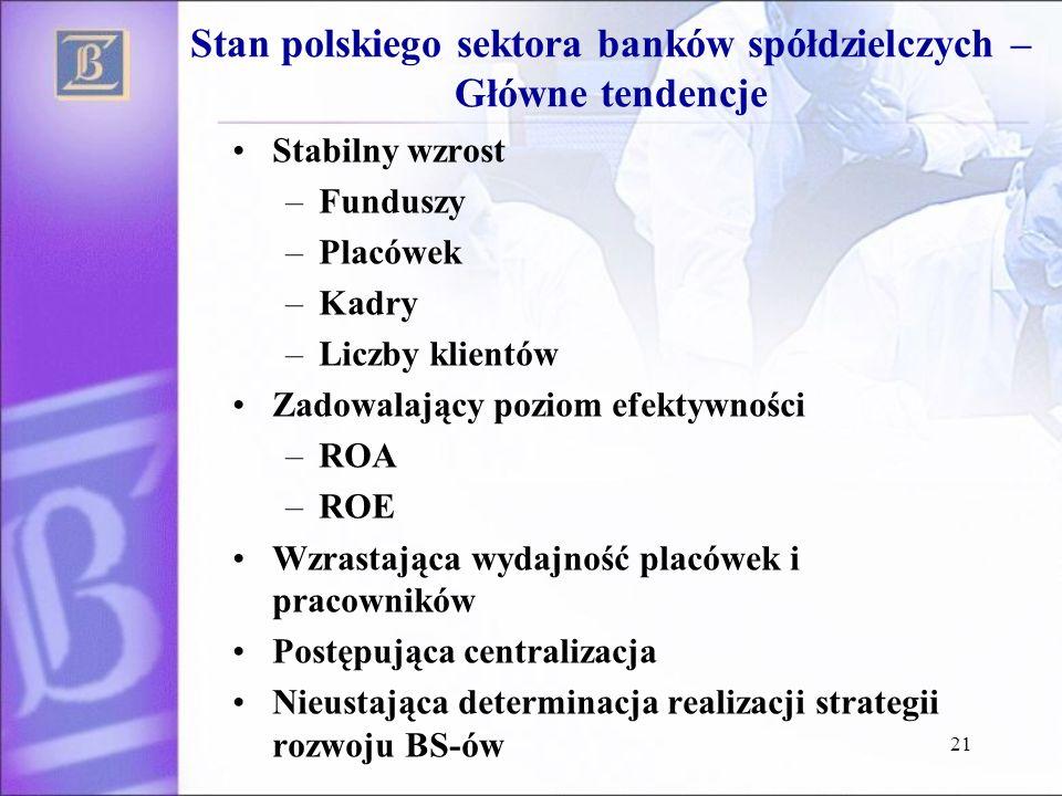 21 Stan polskiego sektora banków spółdzielczych – Główne tendencje Stabilny wzrost –Funduszy –Placówek –Kadry –Liczby klientów Zadowalający poziom efe