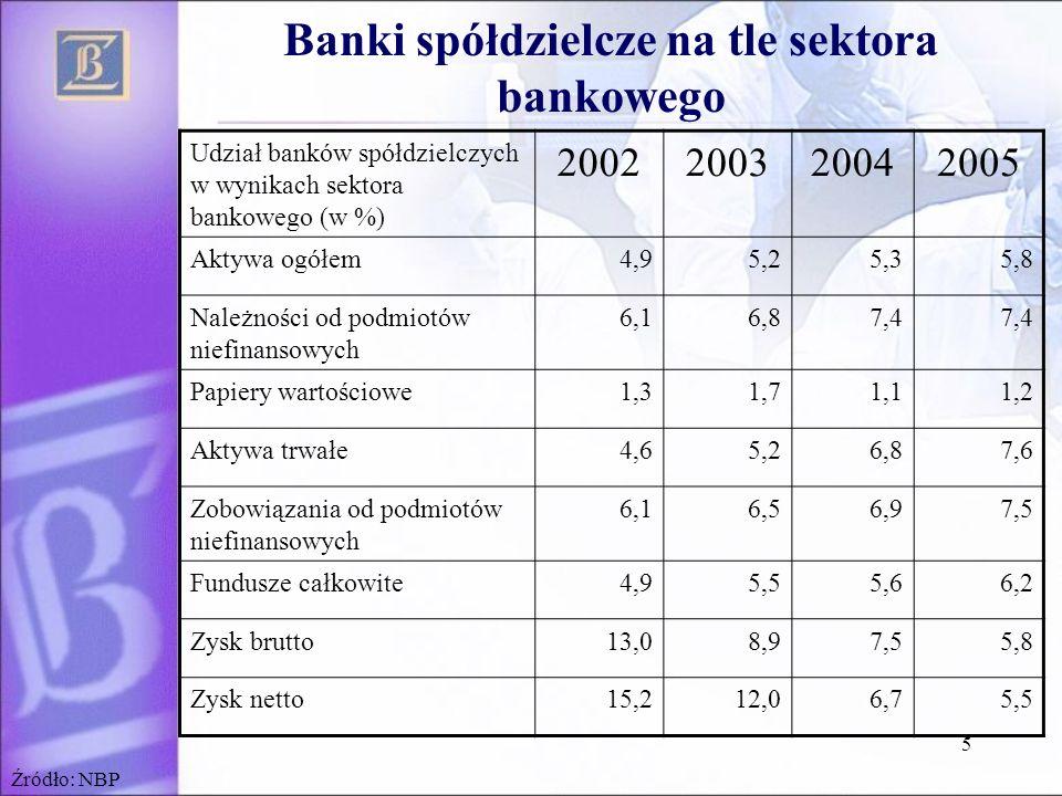 5 Banki spółdzielcze na tle sektora bankowego Udział banków spółdzielczych w wynikach sektora bankowego (w %) 2002200320042005 Aktywa ogółem4,95,25,35