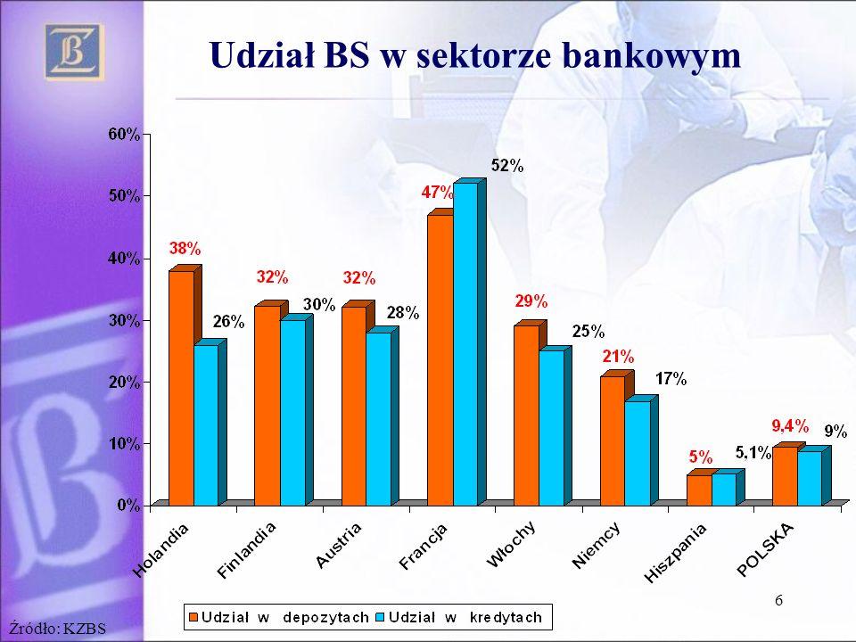 7 Zatrudnienie – udział banków spółdzielczych w sektorze bankowym Źródło: NBP