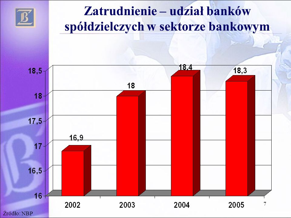 8 C/I Ratio Źródło: NBP