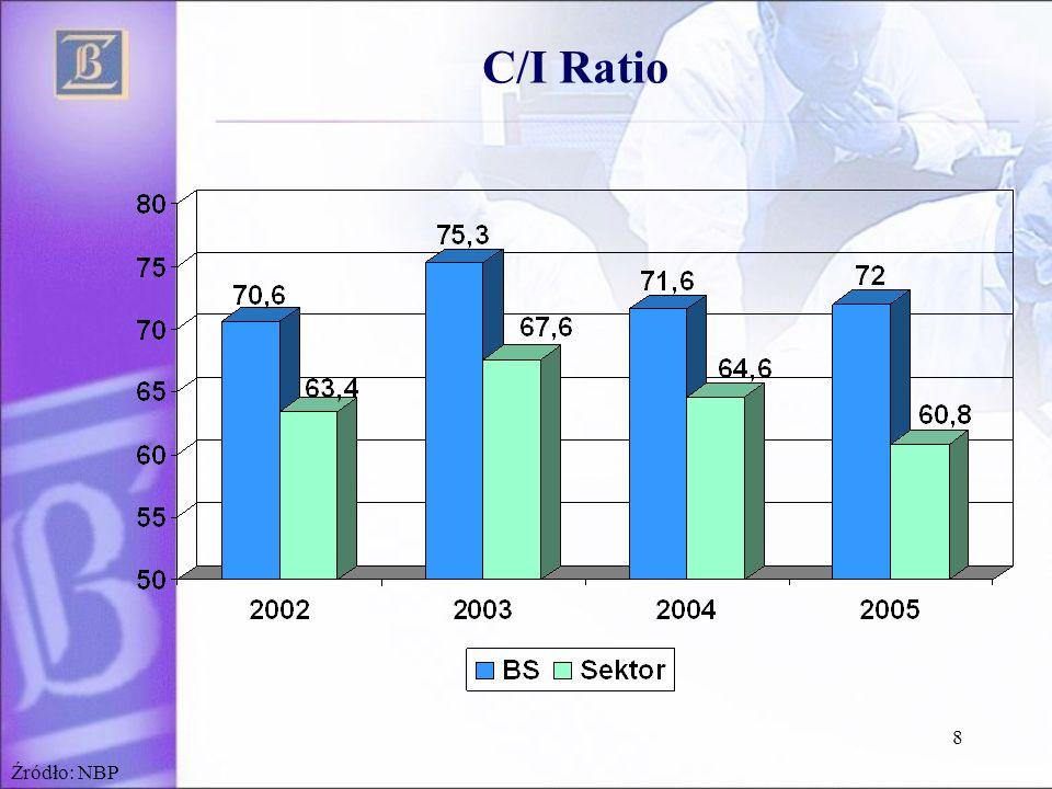 9 Wskaźnik kosztów operacyjnych (C/I) w 2005 r. Źródło: NBP