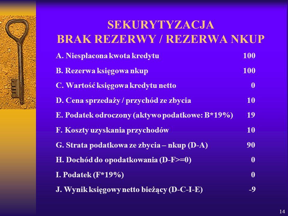 14 SEKURYTYZACJA BRAK REZERWY / REZERWA NKUP A.Niespłacona kwota kredytu100 B.