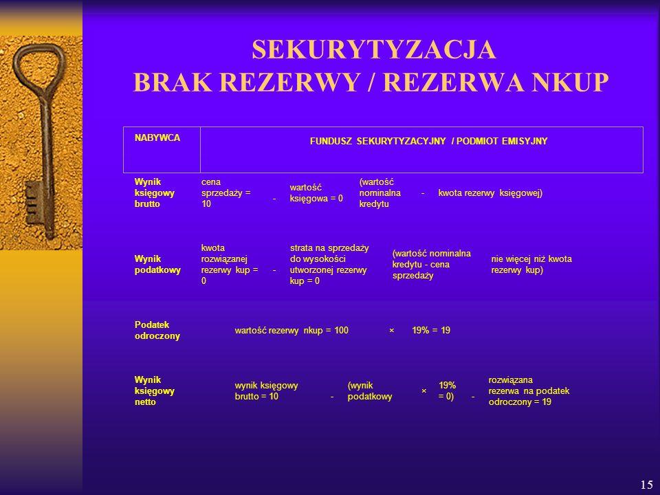 15 SEKURYTYZACJA BRAK REZERWY / REZERWA NKUP Wynik księgowy brutto cena sprzedaży = 10 - wartość księgowa = 0 (wartość nominalna kredytu -kwota rezerw