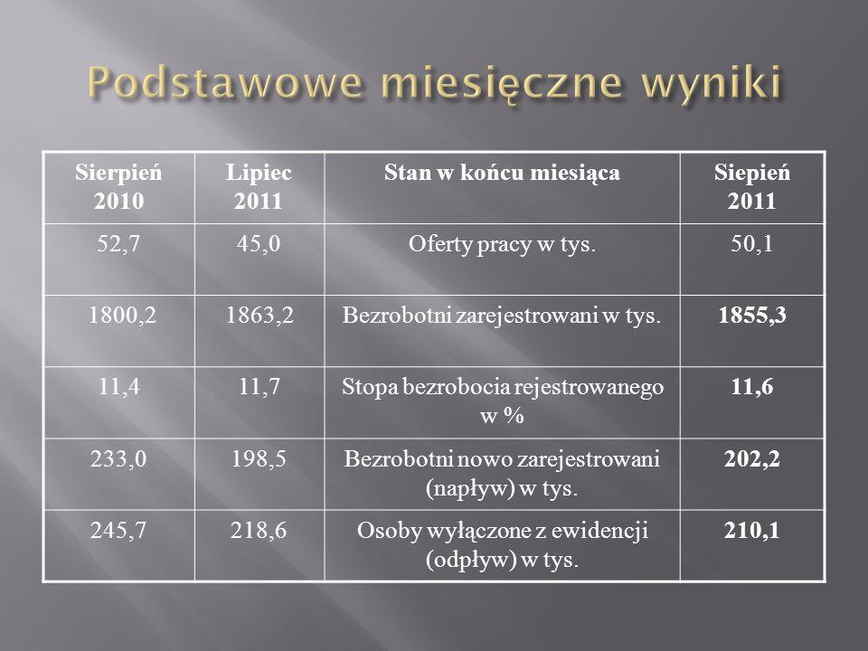 Sierpień 2010 Lipiec 2011 Stan w końcu miesiącaSiepień 2011 52,745,0Oferty pracy w tys.50,1 1800,21863,2Bezrobotni zarejestrowani w tys.1855,3 11,411,7Stopa bezrobocia rejestrowanego w % 11,6 233,0198,5Bezrobotni nowo zarejestrowani (napływ) w tys.