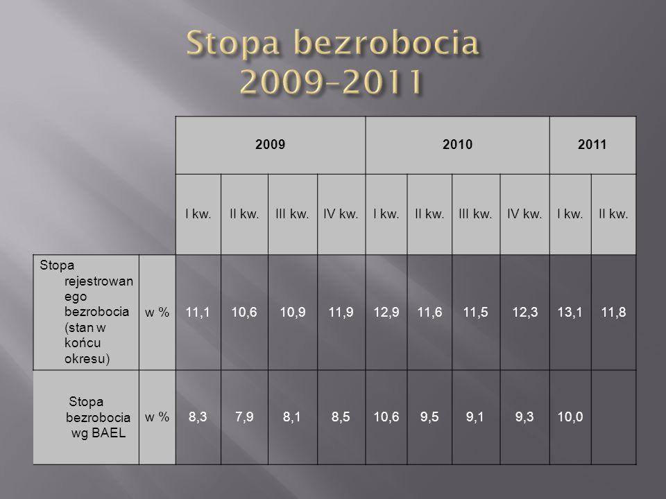 200920102011 I kw.II kw.III kw.IV kw.I kw.II kw.III kw.IV kw.I kw.II kw. Stopa rejestrowan ego bezrobocia (stan w końcu okresu) w %11,110,610,911,912,