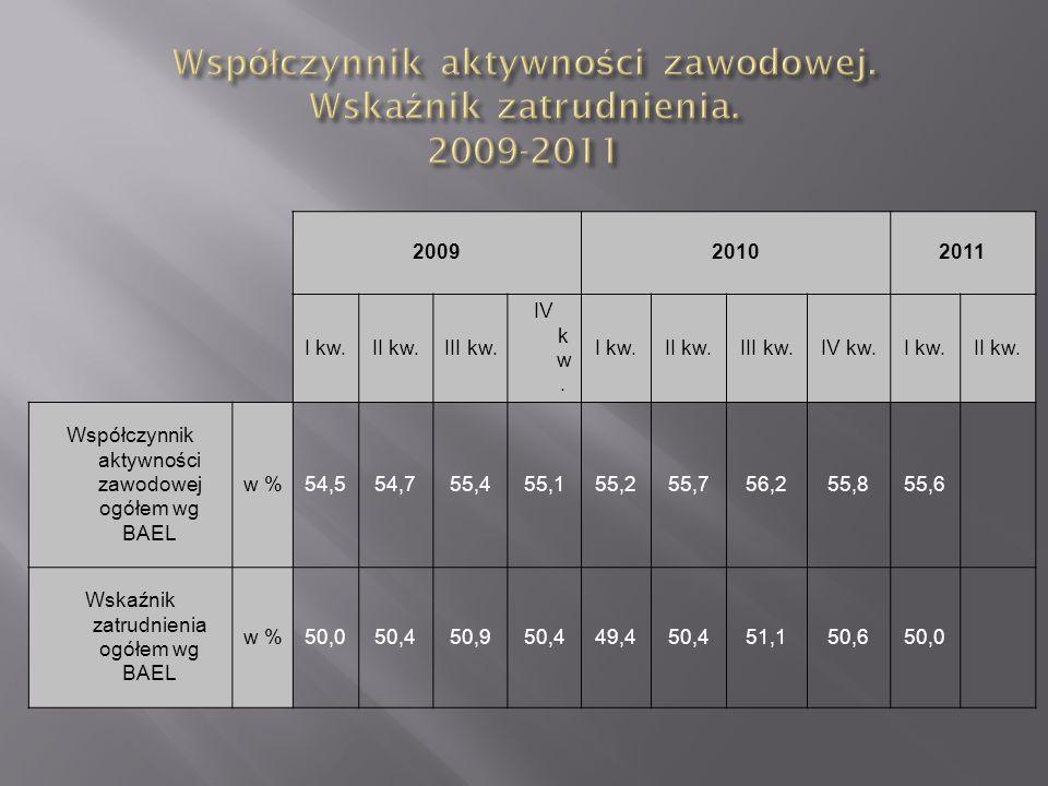 200920102011 I kw.II kw.III kw. IV k w. I kw.II kw.III kw.IV kw.I kw.II kw. Współczynnik aktywności zawodowej ogółem wg BAEL w %54,554,755,455,155,255