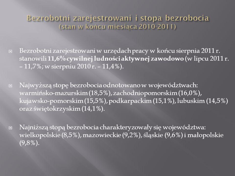 Bezrobotni zarejestrowani w urzędach pracy w końcu sierpnia 2011 r.