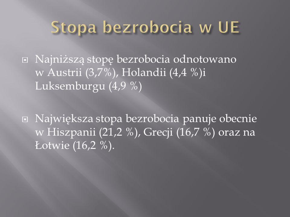 Najniższą stopę bezrobocia odnotowano w Austrii (3,7%), Holandii (4,4 %)i Luksemburgu (4,9 %) Największa stopa bezrobocia panuje obecnie w Hiszpanii (21,2 %), Grecji (16,7 %) oraz na Łotwie (16,2 %).