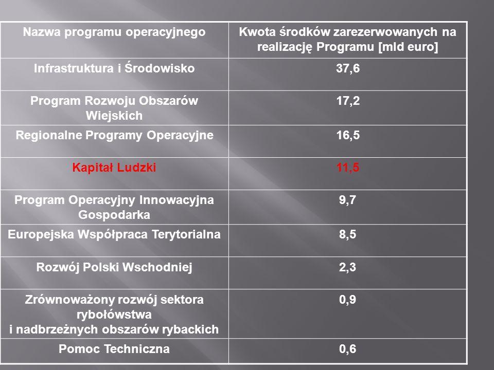Nazwa programu operacyjnegoKwota środków zarezerwowanych na realizację Programu [mld euro] Infrastruktura i Środowisko37,6 Program Rozwoju Obszarów Wiejskich 17,2 Regionalne Programy Operacyjne16,5 Kapitał Ludzki11,5 Program Operacyjny Innowacyjna Gospodarka 9,7 Europejska Współpraca Terytorialna8,5 Rozwój Polski Wschodniej2,3 Zrównoważony rozwój sektora rybołówstwa i nadbrzeżnych obszarów rybackich 0,9 Pomoc Techniczna0,6