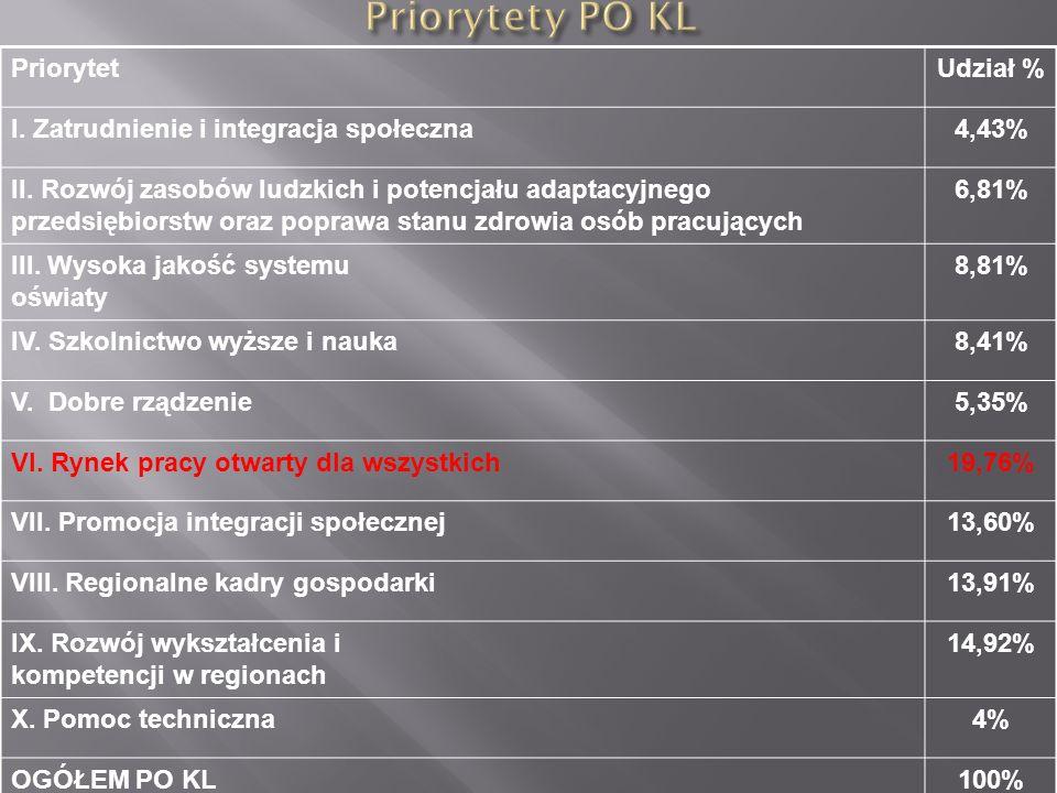 PriorytetUdział % I. Zatrudnienie i integracja społeczna4,43% II.