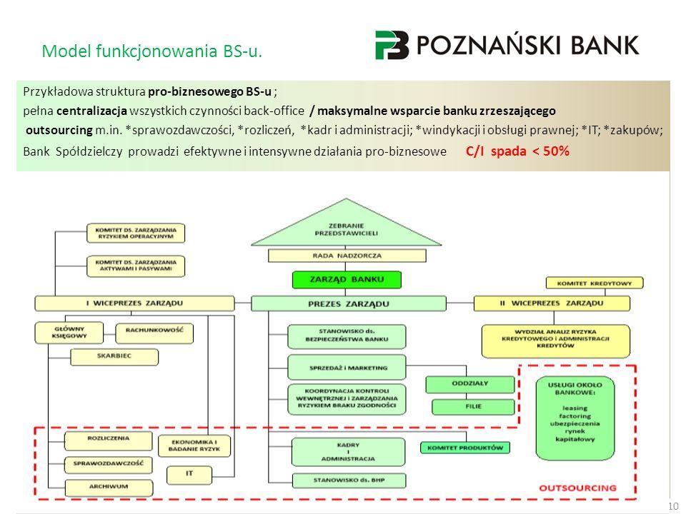 Model funkcjonowania BS-u. Przykładowa struktura pro-biznesowego BS-u ; pełna centralizacja wszystkich czynności back-office / maksymalne wsparcie ban
