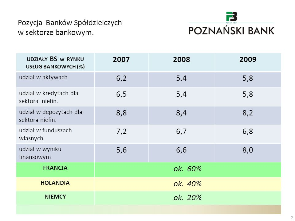 Pozycja Banków Spółdzielczych w sektorze bankowym. 2 UDZIAŁY BS w RYNKU USŁUG BANKOWYCH (%) 200720082009 udział w aktywach 6,25,45,8 udział w kredytac