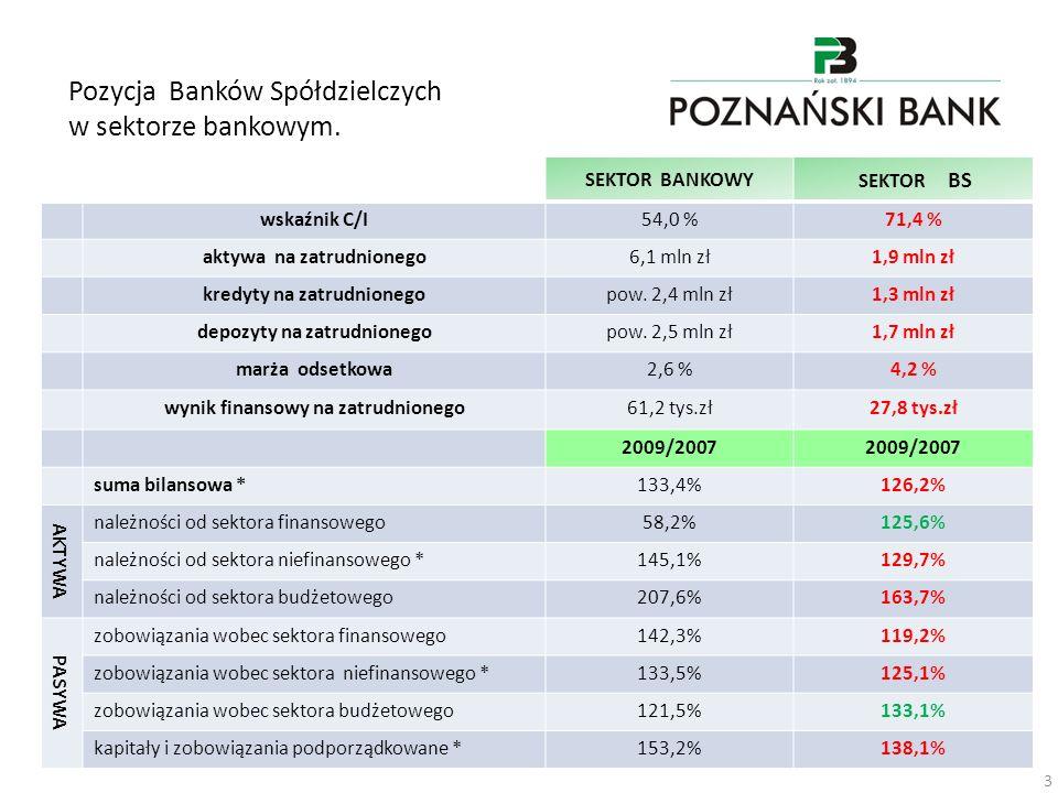 Pozycja Banków Spółdzielczych w sektorze bankowym. 3 SEKTOR BANKOWY SEKTOR BS wskaźnik C/I54,0 %71,4 % aktywa na zatrudnionego6,1 mln zł1,9 mln zł kre
