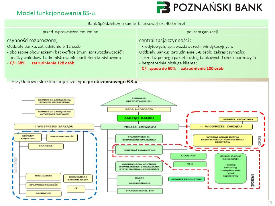 Model funkcjonowania BS-u. 9 Przykładowa struktura organizacyjna pro-biznesowego BS-u. Bank Spółdzielczy o sumie bilansowej ok. 400 mln zł przed wprow