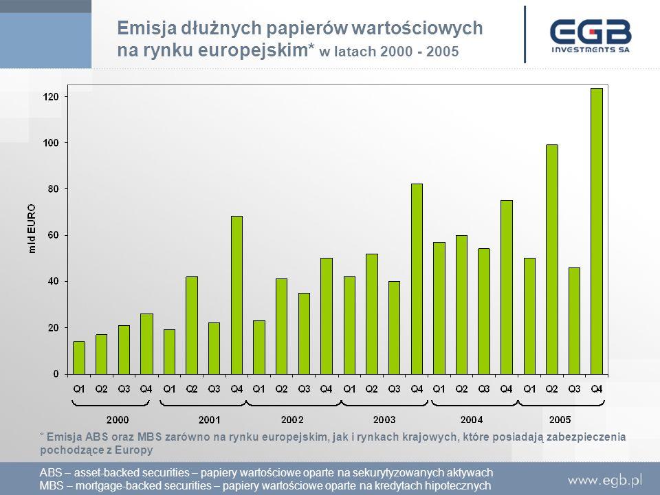 Emisja dłużnych papierów wartościowych na rynku europejskim* w latach 2000 - 2005 * Emisja ABS oraz MBS zarówno na rynku europejskim, jak i rynkach kr