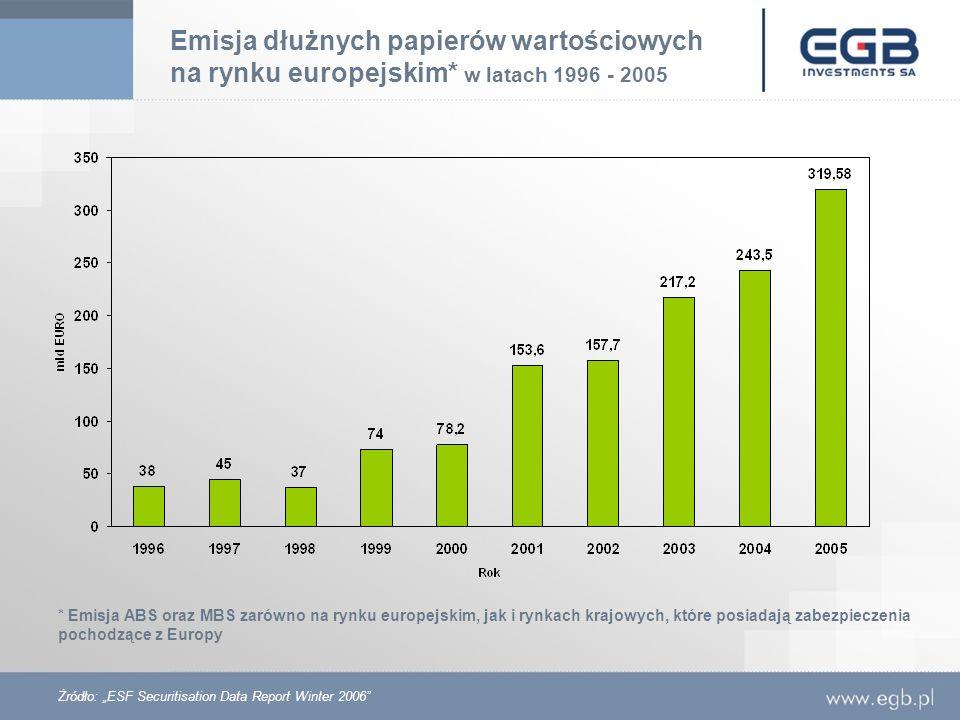 * Emisja ABS oraz MBS zarówno na rynku europejskim, jak i rynkach krajowych, które posiadają zabezpieczenia pochodzące z Europy Żródło: ESF Securitisa
