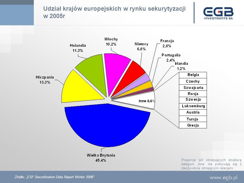 Udział krajów europejskich w rynku sekurytyzacji w 2005r Żródło: ESF Securitisation Data Report Winter 2006 Proporcje pól obrazujących strukturę kateg