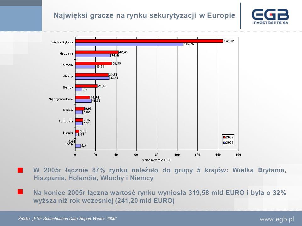 Najwięksi gracze na rynku sekurytyzacji w Europie W 2005r łącznie 87% rynku należało do grupy 5 krajów: Wielka Brytania, Hiszpania, Holandia, Włochy i