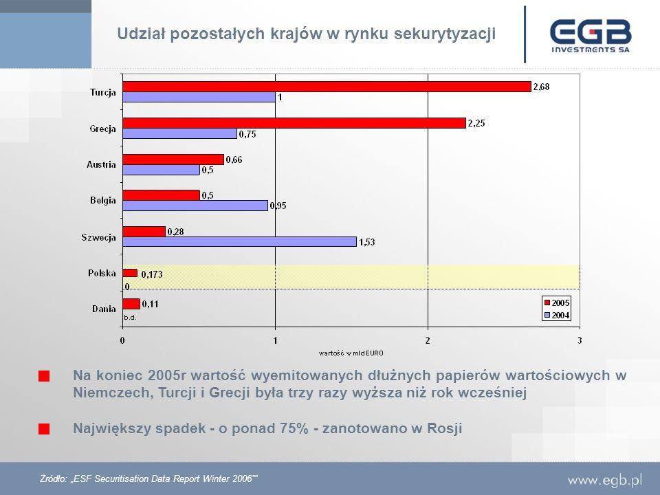 Udział pozostałych krajów w rynku sekurytyzacji Żródło: ESF Securitisation Data Report Winter 2006 Na koniec 2005r wartość wyemitowanych dłużnych papi