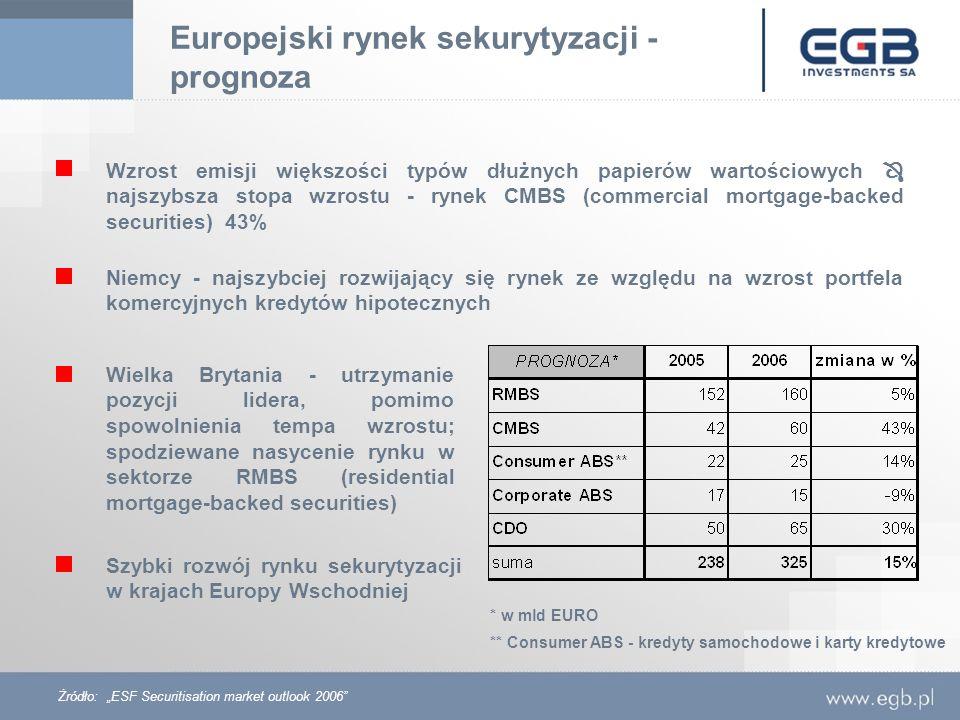 Europejski rynek sekurytyzacji - prognoza Wzrost emisji większości typów dłużnych papierów wartościowych najszybsza stopa wzrostu - rynek CMBS (commer