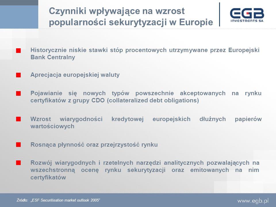 Czynniki wpływające na wzrost popularności sekurytyzacji w Europie Historycznie niskie stawki stóp procentowych utrzymywane przez Europejski Bank Cent