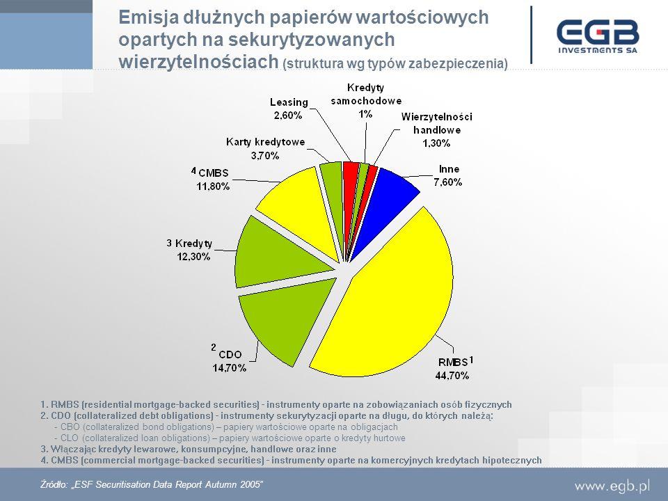 Emisja dłużnych papierów wartościowych opartych na sekurytyzowanych wierzytelnościach (struktura wg typów zabezpieczenia) Żródło: ESF Securitisation D