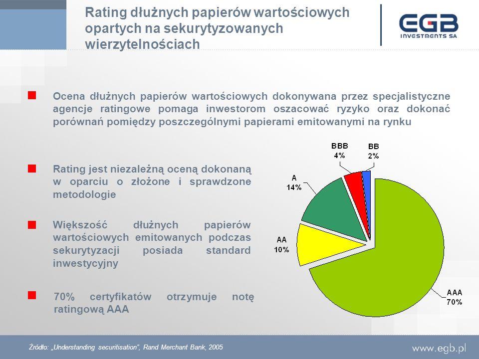 Rating dłużnych papierów wartościowych opartych na sekurytyzowanych wierzytelnościach Ocena dłużnych papierów wartościowych dokonywana przez specjalis