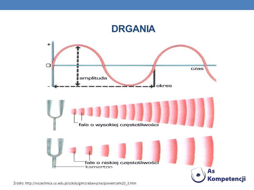 DRGANIA Źródło: http://wszechnica.us.edu.pl/szkoly/gim1rabawyzna/powietrze%20_3.htm