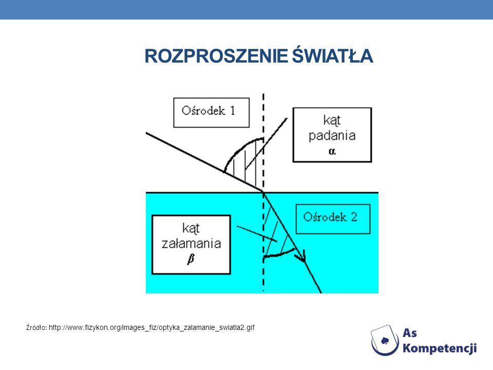 ROZPROSZENIE ŚWIATŁA Źródło: http://www.fizykon.org/images_fiz/optyka_zalamanie_swiatla2.gif