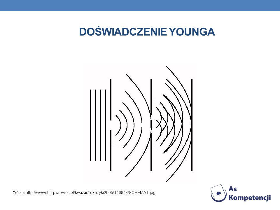 DOŚWIADCZENIE YOUNGA Źródło: http://wwwnt.if.pwr.wroc.pl/kwazar/rokfizyki2005/146843/SCHEMAT.jpg