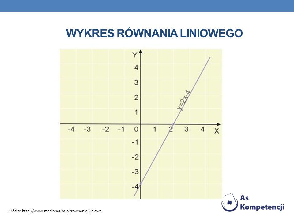 WYKRES RÓWNANIA LINIOWEGO Źródło: http://www.medianauka.pl/rownanie_liniowe