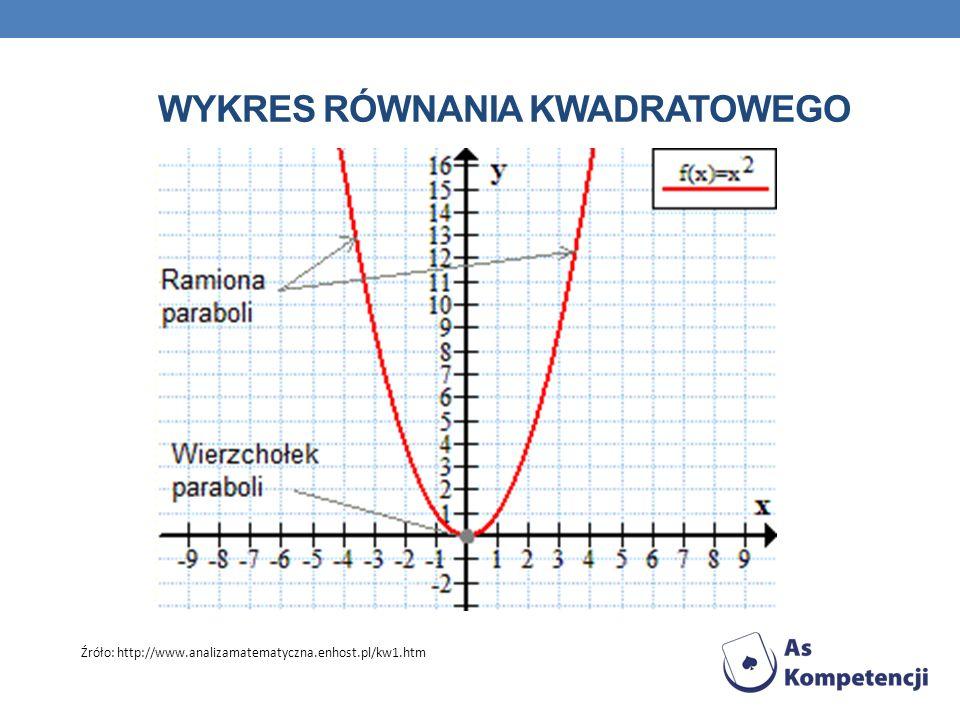 WYKRES RÓWNANIA KWADRATOWEGO Źróło: http://www.analizamatematyczna.enhost.pl/kw1.htm