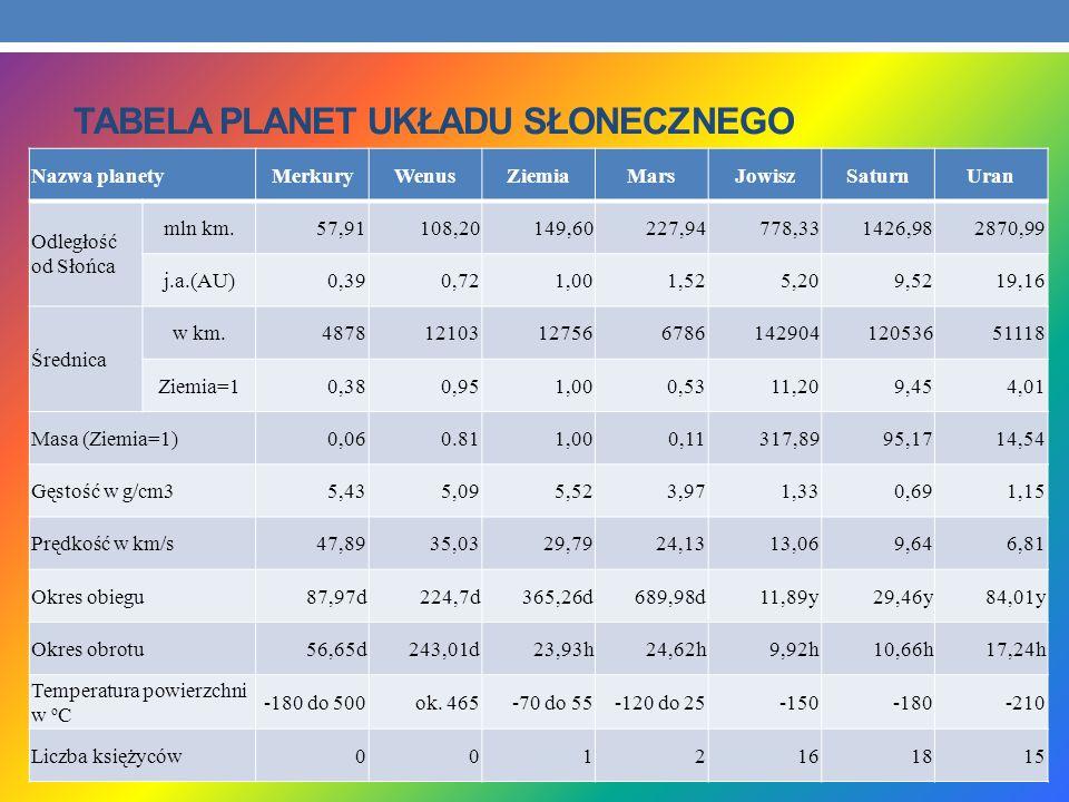 TABELA PLANET UKŁADU SŁONECZNEGO Nazwa planetyMerkuryWenusZiemiaMarsJowiszSaturnUran Odległość od Słońca mln km.57,91108,20149,60227,94778,331426,9828