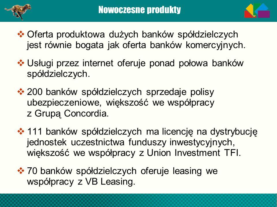 Nowoczesne produkty Oferta produktowa dużych banków spółdzielczych jest równie bogata jak oferta banków komercyjnych. Usługi przez internet oferuje po