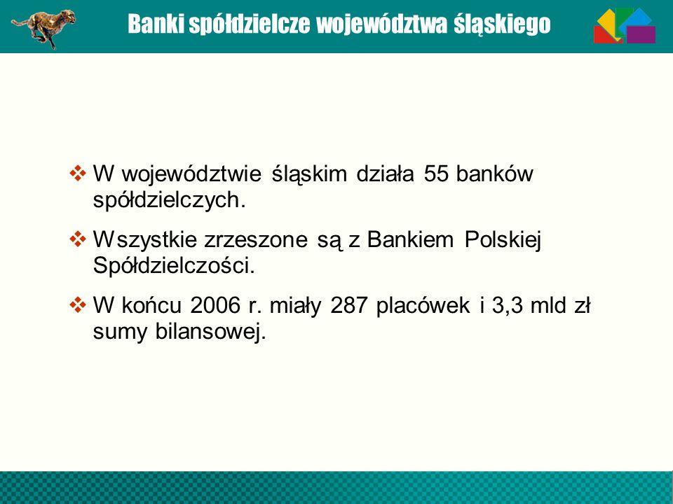 Banki spółdzielcze województwa śląskiego W województwie śląskim działa 55 banków spółdzielczych. Wszystkie zrzeszone są z Bankiem Polskiej Spółdzielcz