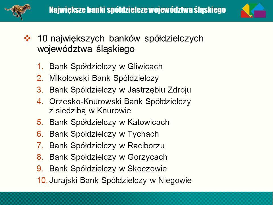 Największe banki spółdzielcze województwa śląskiego 10 największych banków spółdzielczych województwa śląskiego 1.Bank Spółdzielczy w Gliwicach 2.Miko