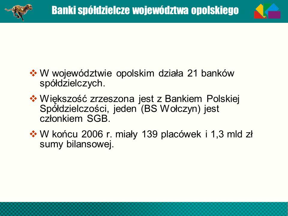 Banki spółdzielcze województwa opolskiego W województwie opolskim działa 21 banków spółdzielczych. Większość zrzeszona jest z Bankiem Polskiej Spółdzi