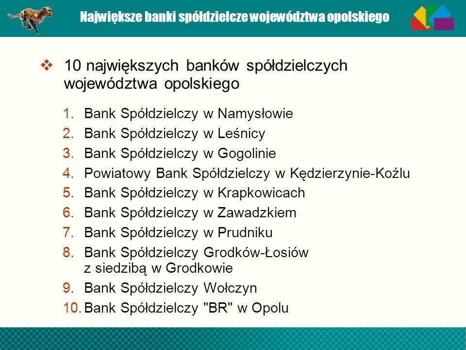 Największe banki spółdzielcze województwa opolskiego 10 największych banków spółdzielczych województwa opolskiego 1.Bank Spółdzielczy w Namysłowie 2.B