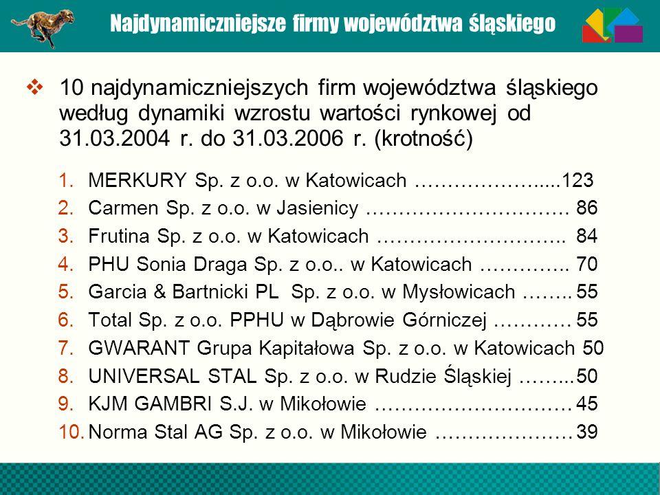 Najdynamiczniejsze firmy województwa śląskiego 10 najdynamiczniejszych firm województwa śląskiego według dynamiki wzrostu wartości rynkowej od 31.03.2