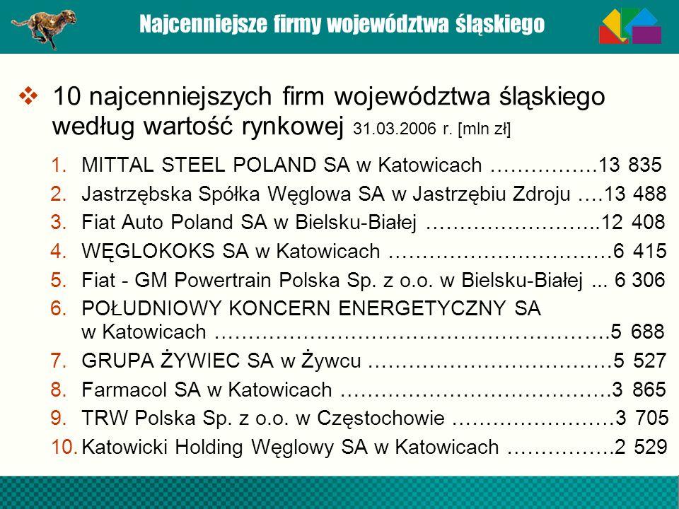 Najcenniejsze firmy województwa śląskiego 10 najcenniejszych firm województwa śląskiego według wartość rynkowej 31.03.2006 r. [mln zł] 1.MITTAL STEEL