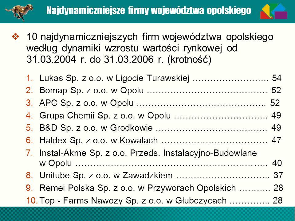Najdynamiczniejsze firmy województwa opolskiego 10 najdynamiczniejszych firm województwa opolskiego według dynamiki wzrostu wartości rynkowej od 31.03