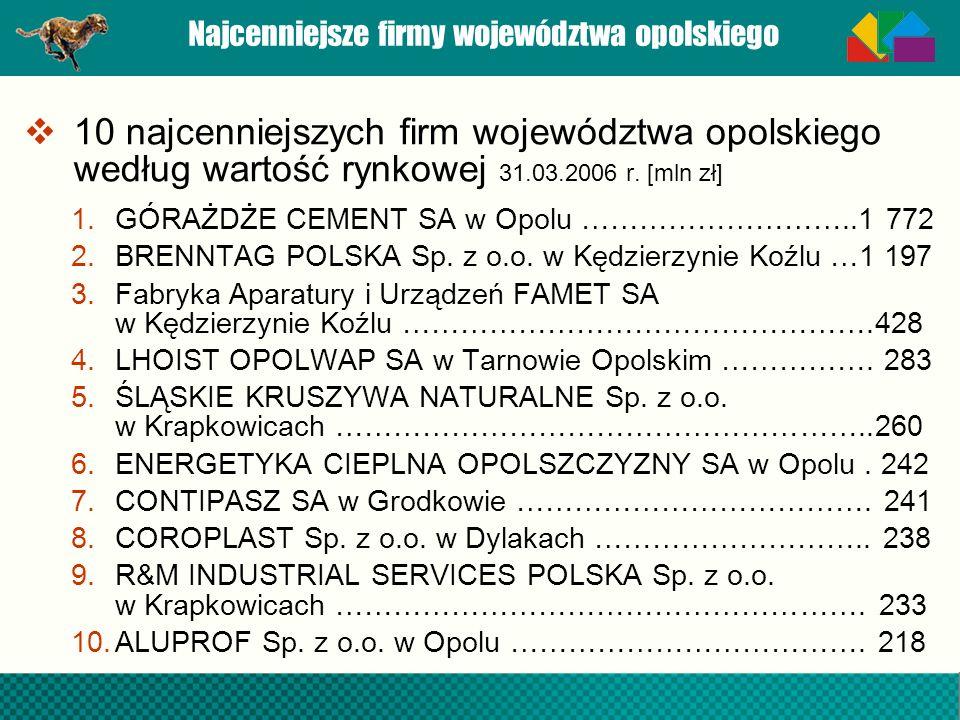 Najcenniejsze firmy województwa opolskiego 10 najcenniejszych firm województwa opolskiego według wartość rynkowej 31.03.2006 r. [mln zł] 1.GÓRAŻDŻE CE