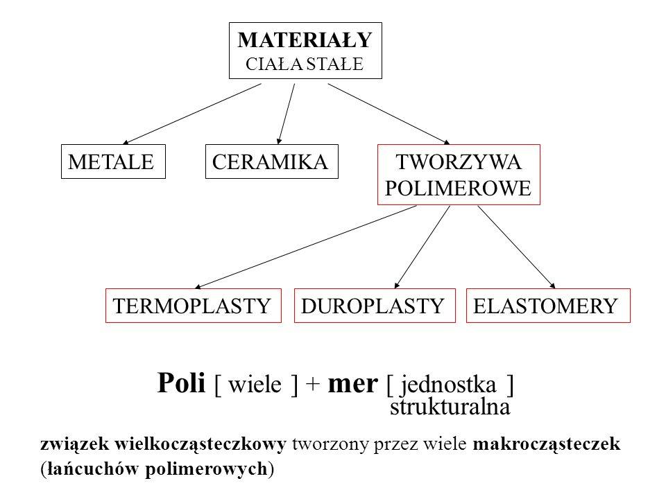 MATERIAŁY CIAŁA STAŁE METALECERAMIKATWORZYWA POLIMEROWE TERMOPLASTYDUROPLASTYELASTOMERY Poli [ wiele ] + mer [ jednostka ] strukturalna związek wielkocząsteczkowy tworzony przez wiele makrocząsteczek (łańcuchów polimerowych)
